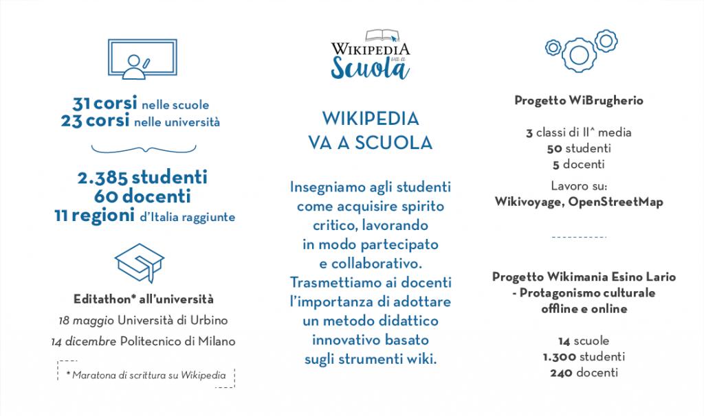 wikipedia_va_a_scuola_2016_wi