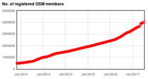 osm-user